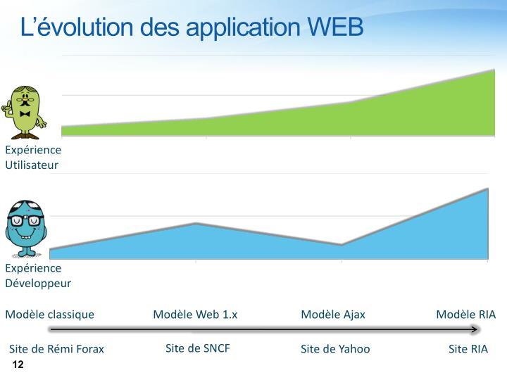 L'évolution des application WEB