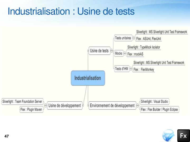 Industrialisation : Usine de tests