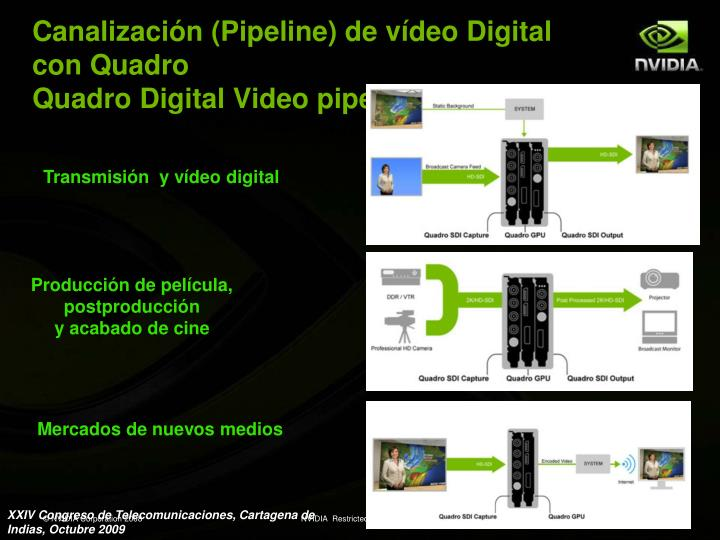 Canalización (Pipeline) de vídeo Digital con