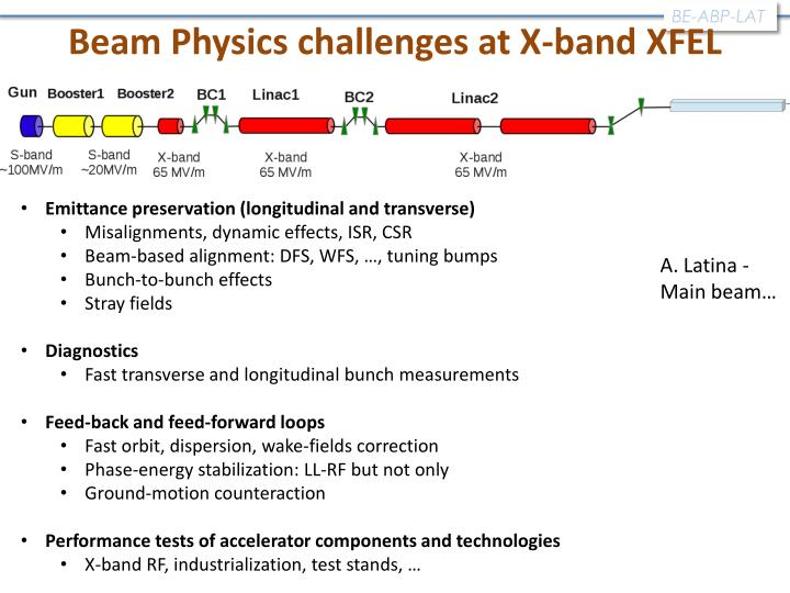 Beam Physics challenges at X-band XFEL