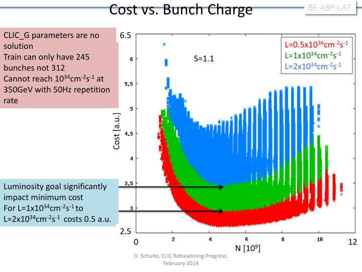 Cost vs. Bunch Charge