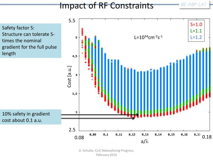 Impact of RF Constraints