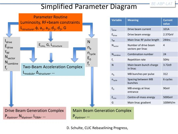 Simplified Parameter Diagram