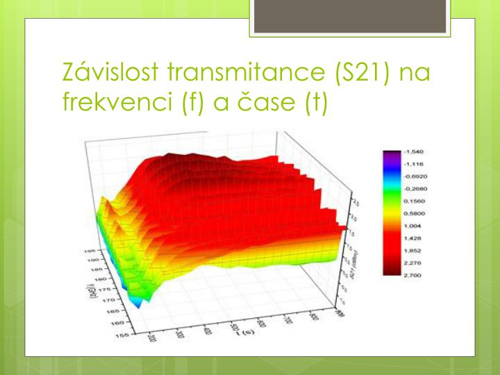 Závislost transmitance (S21) na frekvenci (f) a čase (t)