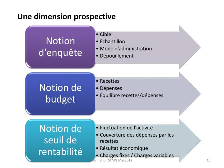 Une dimension prospective