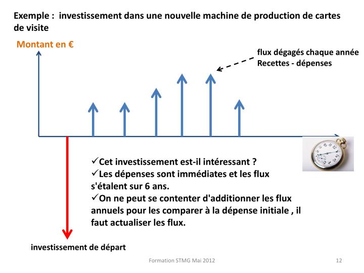 Exemple :  investissement dans une nouvelle machine de production de cartes de visite