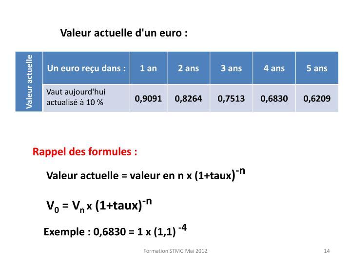 Valeur actuelle d'un euro :