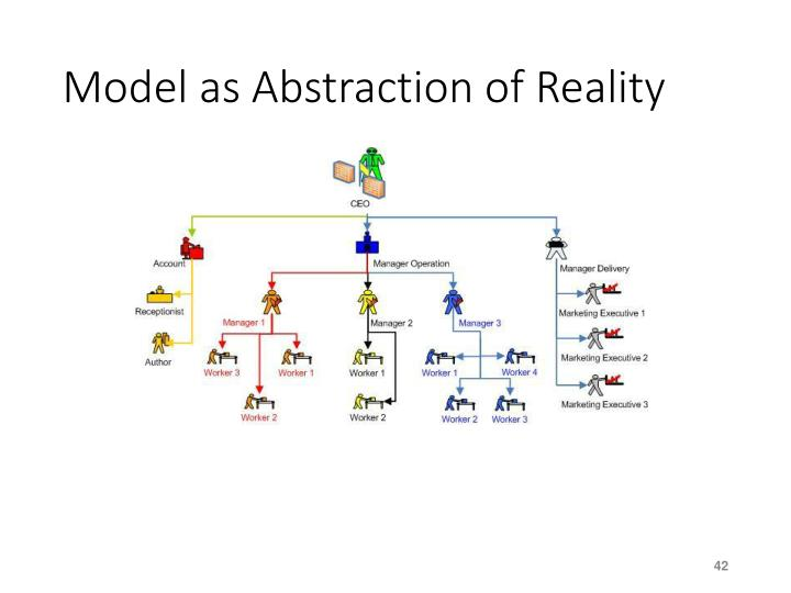 Model as Abstraction of Reality