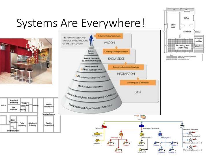 Systems Are Everywhere!