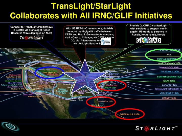 Provide GLORIAD via StarLight with services to support multi-gigabit US traffic to partners in Russia, Netherlands, Nordic countries, Asia