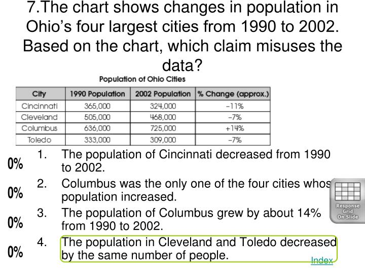 7.The chart shows changes in population in Ohio's four largest cities from 1990 to 2002.  Based on the chart, which claim misuses the data?