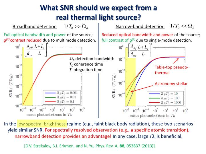 What SNR should we expect from a real thermal light source?