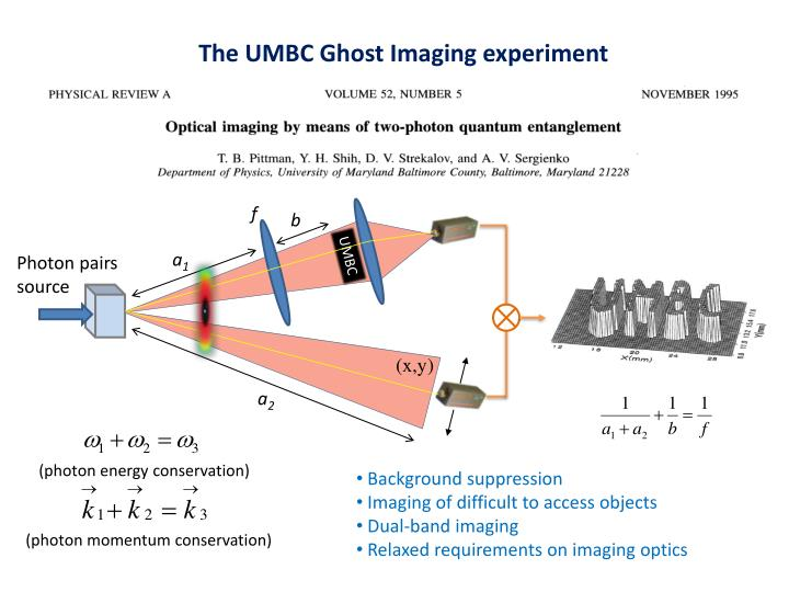 The UMBC Ghost Imaging experiment