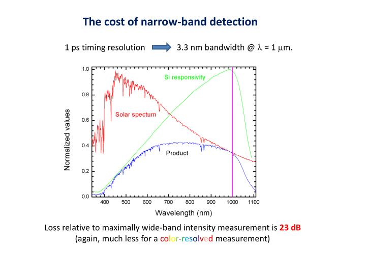 The cost of narrow-band detection