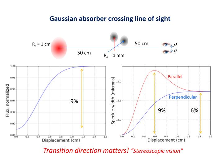 Gaussian absorber crossing line of sight