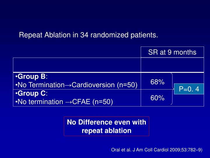 Repeat Ablation in 34 randomized patients.