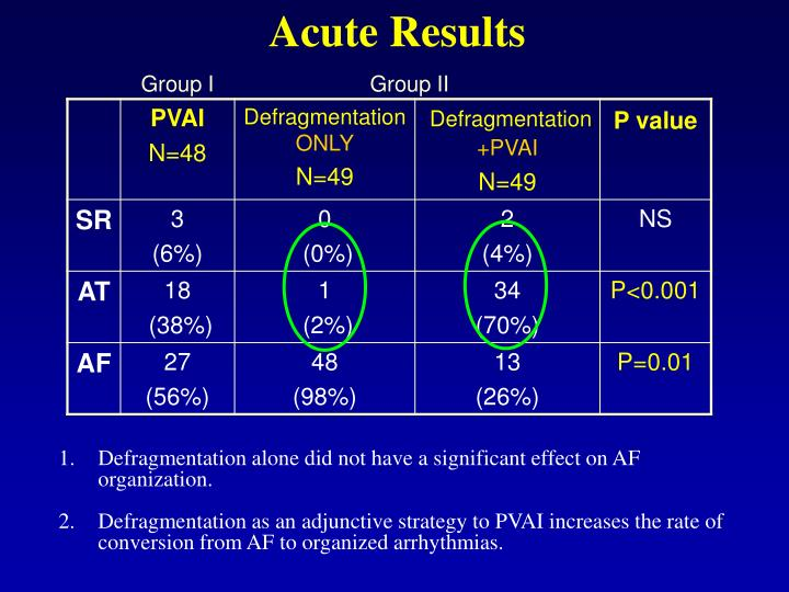 Acute Results