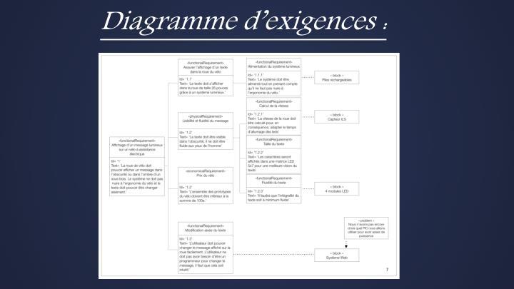 Diagramme d'exigences :