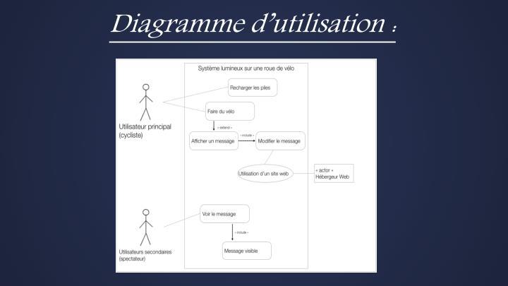 Diagramme d'utilisation :