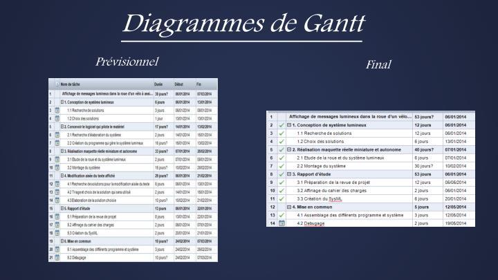 Diagrammes de Gantt