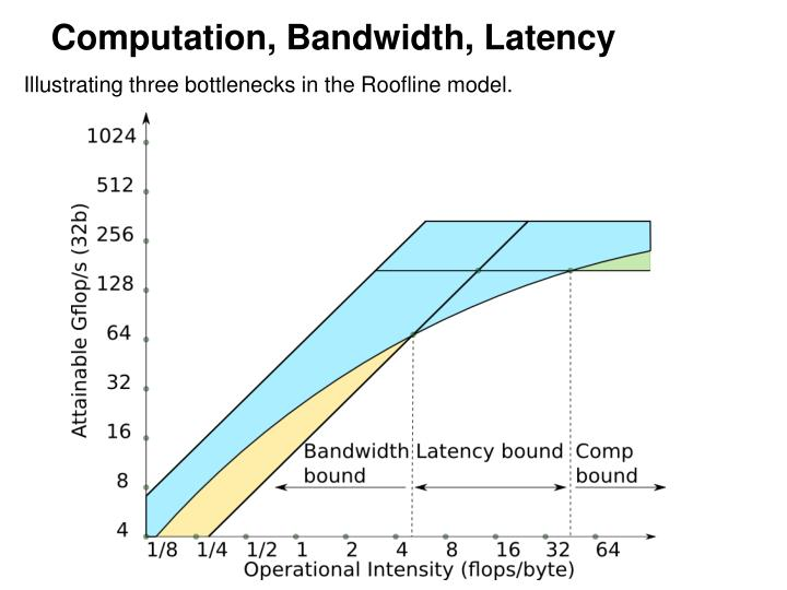 Computation, Bandwidth, Latency