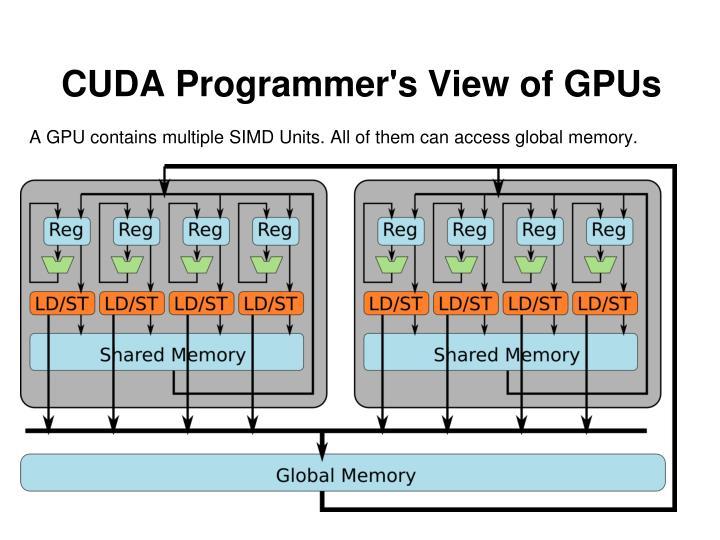 CUDA Programmer's View of GPUs