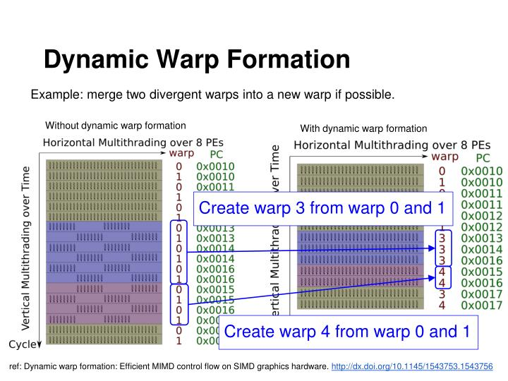 Dynamic Warp Formation