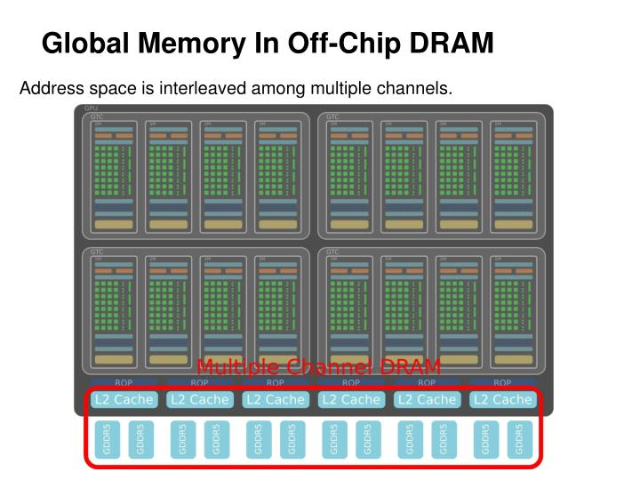 Global Memory In Off-Chip DRAM