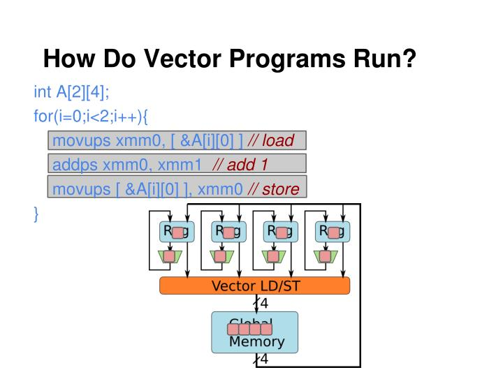 How Do Vector Programs Run?