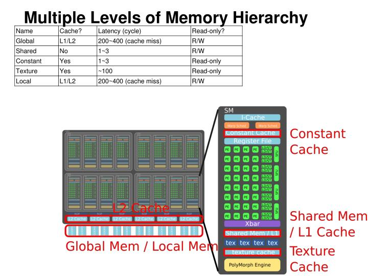 Multiple Levels of Memory Hierarchy