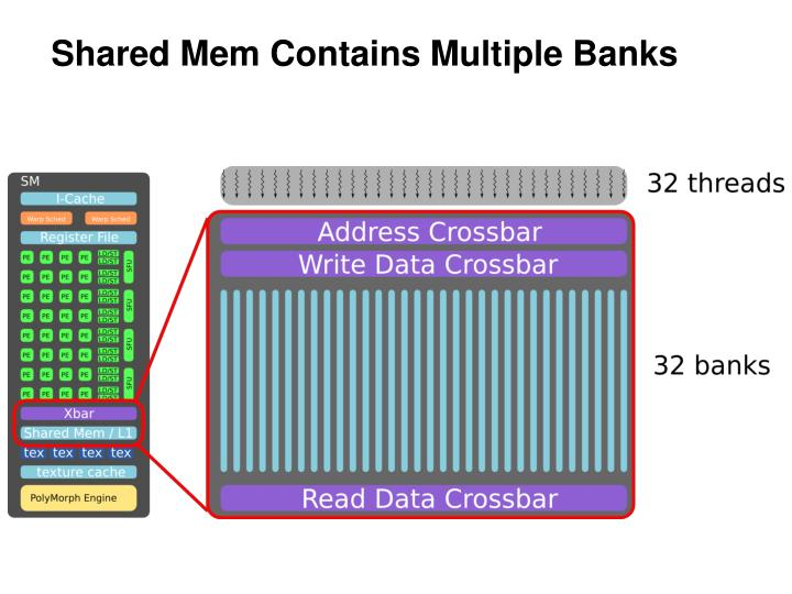 Shared Mem Contains Multiple Banks