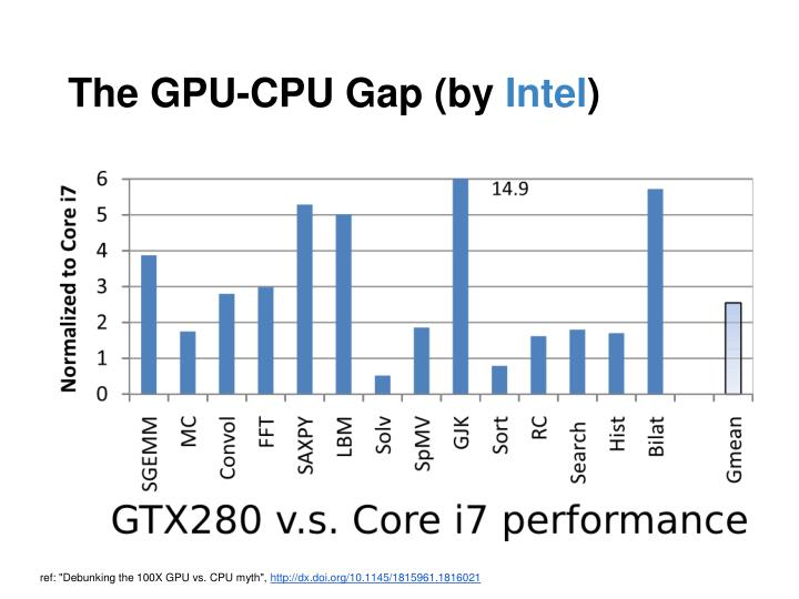 The GPU-CPU Gap (by