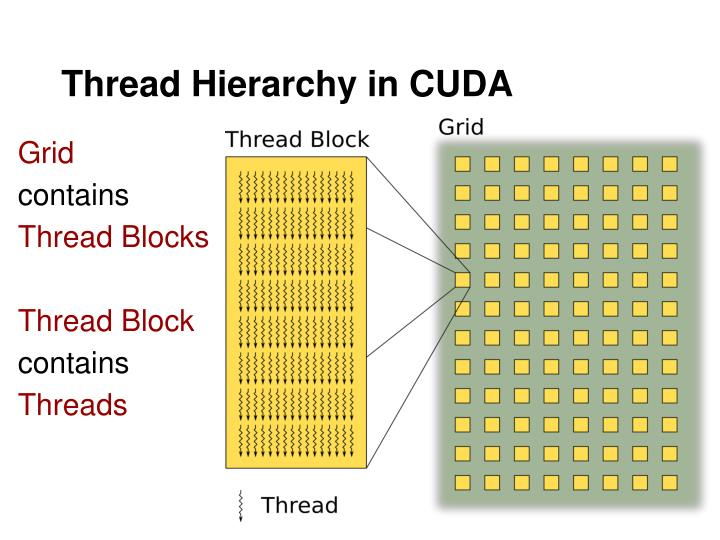 Thread Hierarchy in CUDA