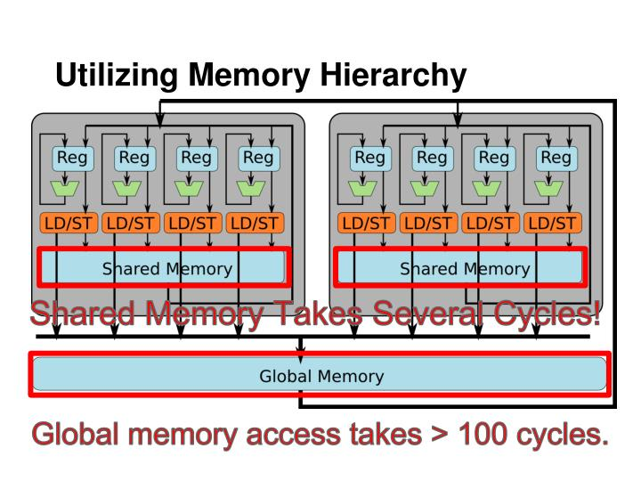 Utilizing Memory Hierarchy