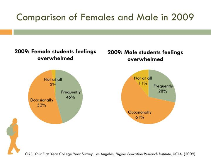 Comparison of Females and Male in 2009