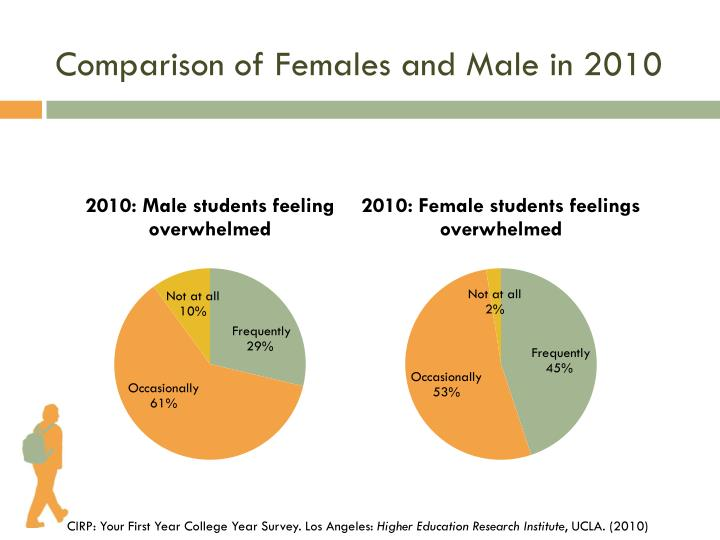 Comparison of Females and Male in 2010