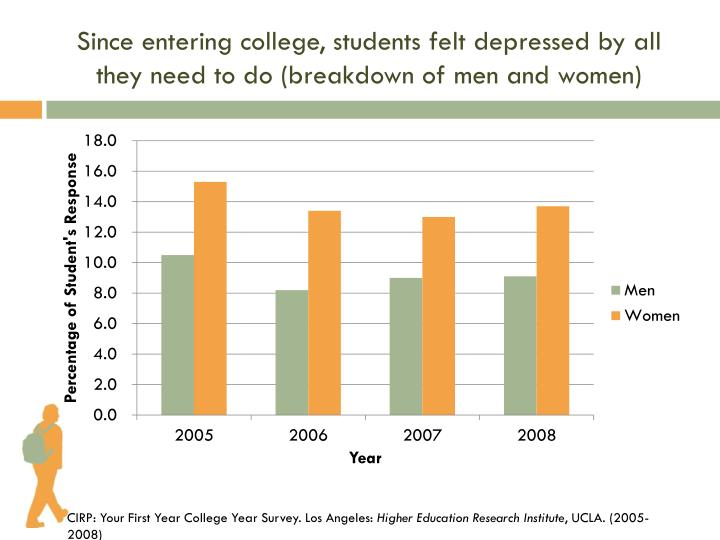 Since entering college, students felt depressed by all they need to do (breakdown of men and women)