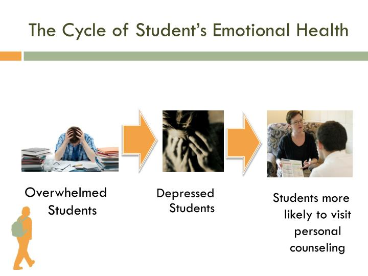 The Cycle of Student's Emotional Health