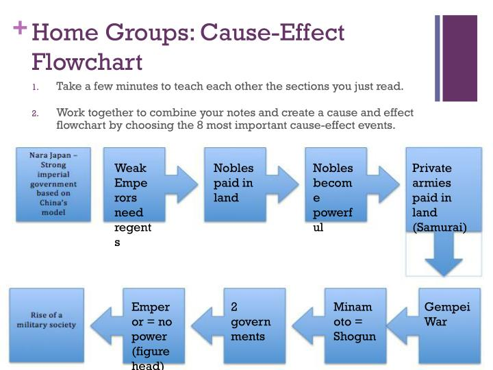 Home Groups: Cause-Effect Flowchart