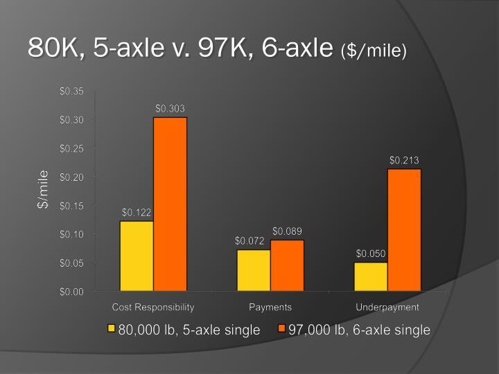 80K, 5-axle v. 97K, 6-axle