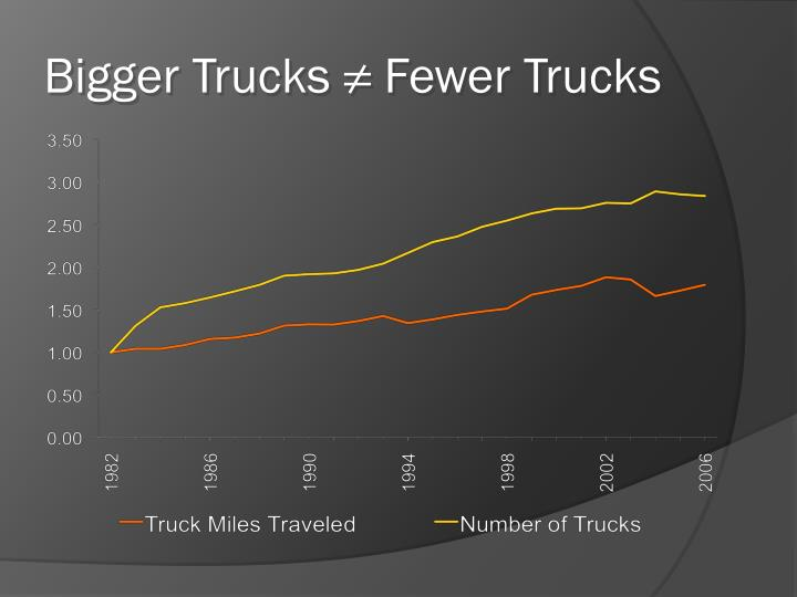 Bigger Trucks ≠ Fewer Trucks
