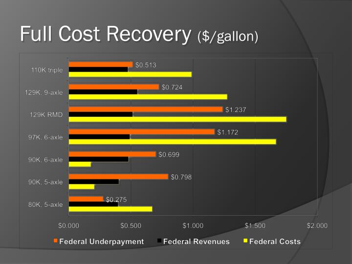 Full Cost Recovery