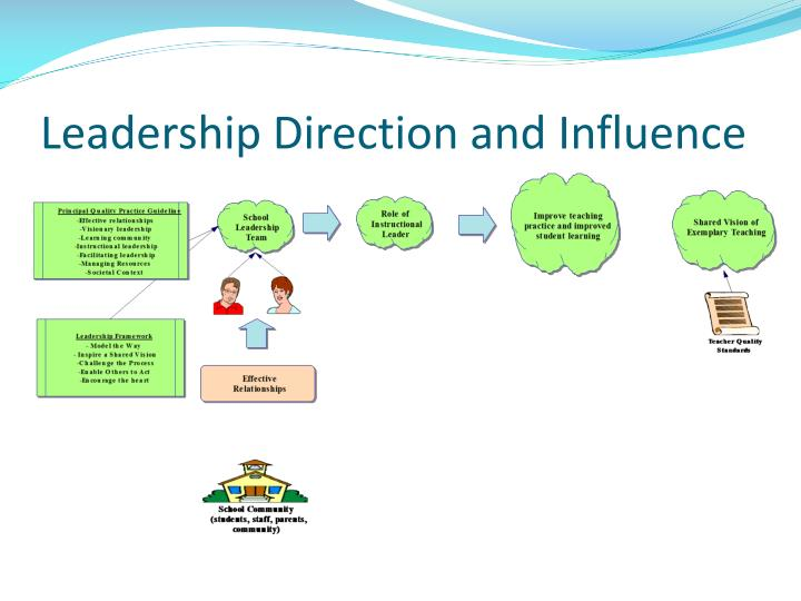 Leadership Direction and Influence