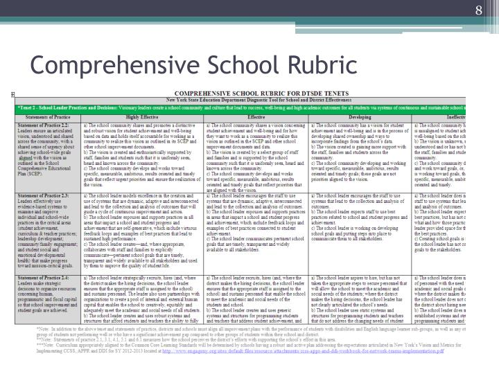 Comprehensive School Rubric