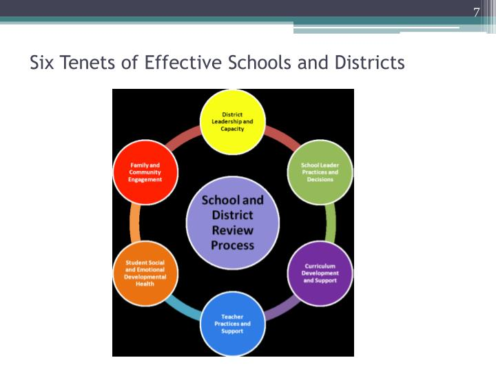 Six Tenets of Effective Schools and Districts