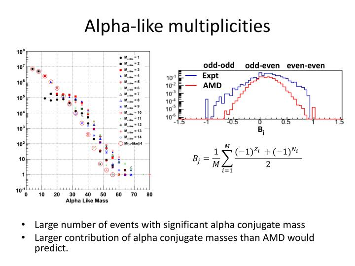 Alpha-like multiplicities
