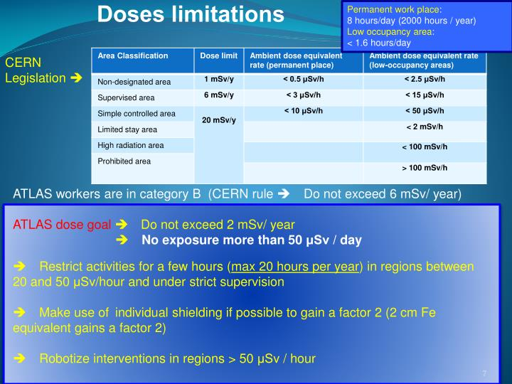 Doses limitations