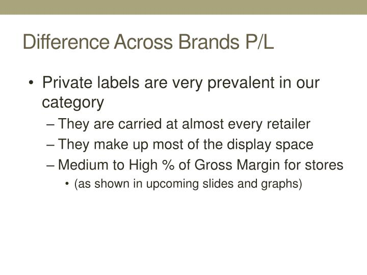 Difference Across Brands P/L