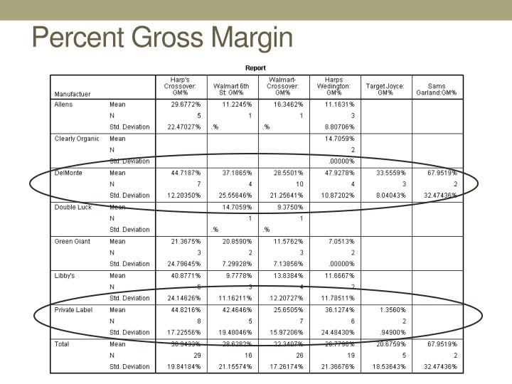 Percent Gross Margin
