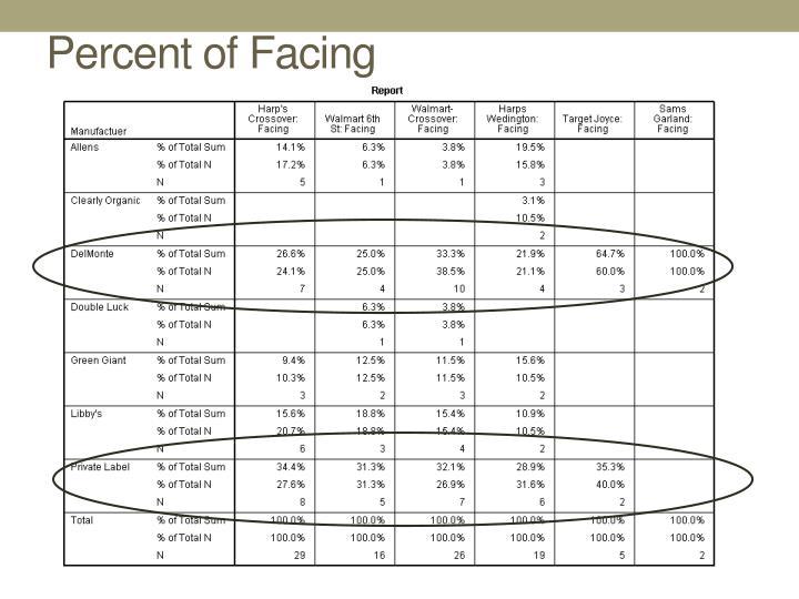 Percent of Facing